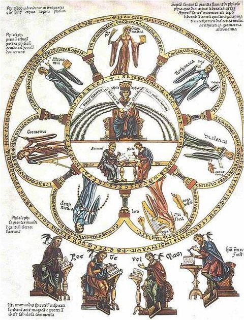 Εικ. 2. «Οι επτά ελεύθερες τέχνες». Εικόνα από το  Hortus deliciarum του Herrad von Landsberg (12ος αιώνας).